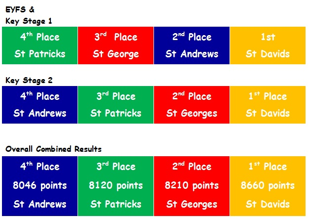 sports day 2015 results